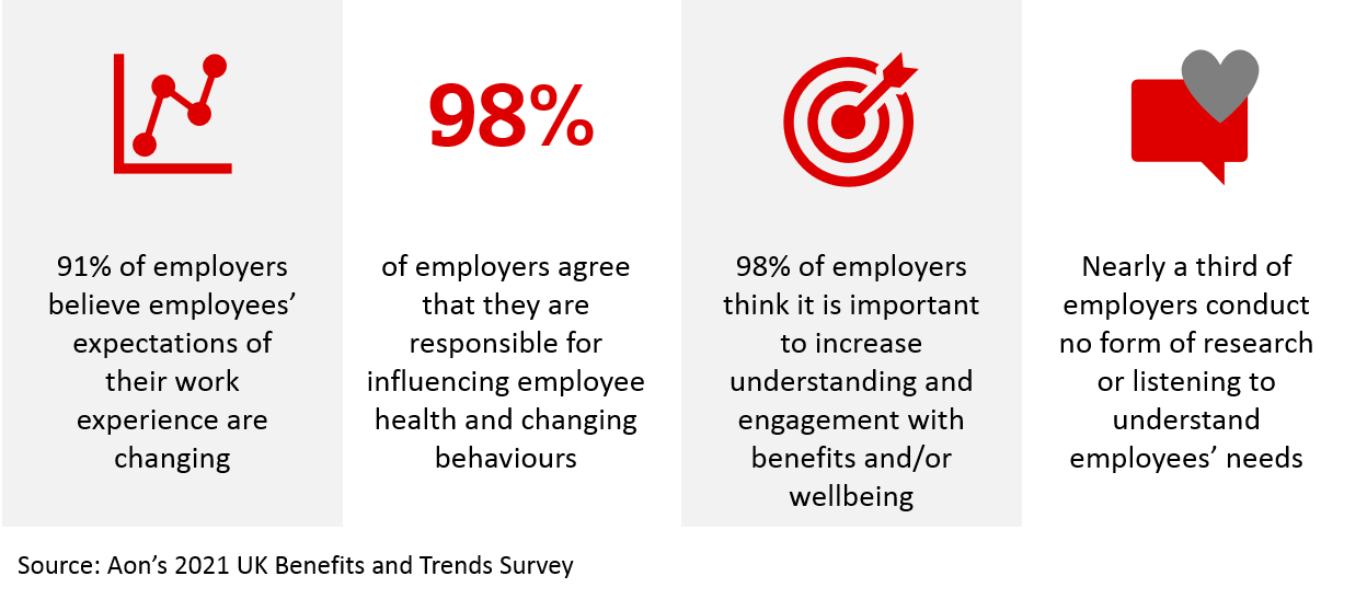 Benefits and Trends Survey