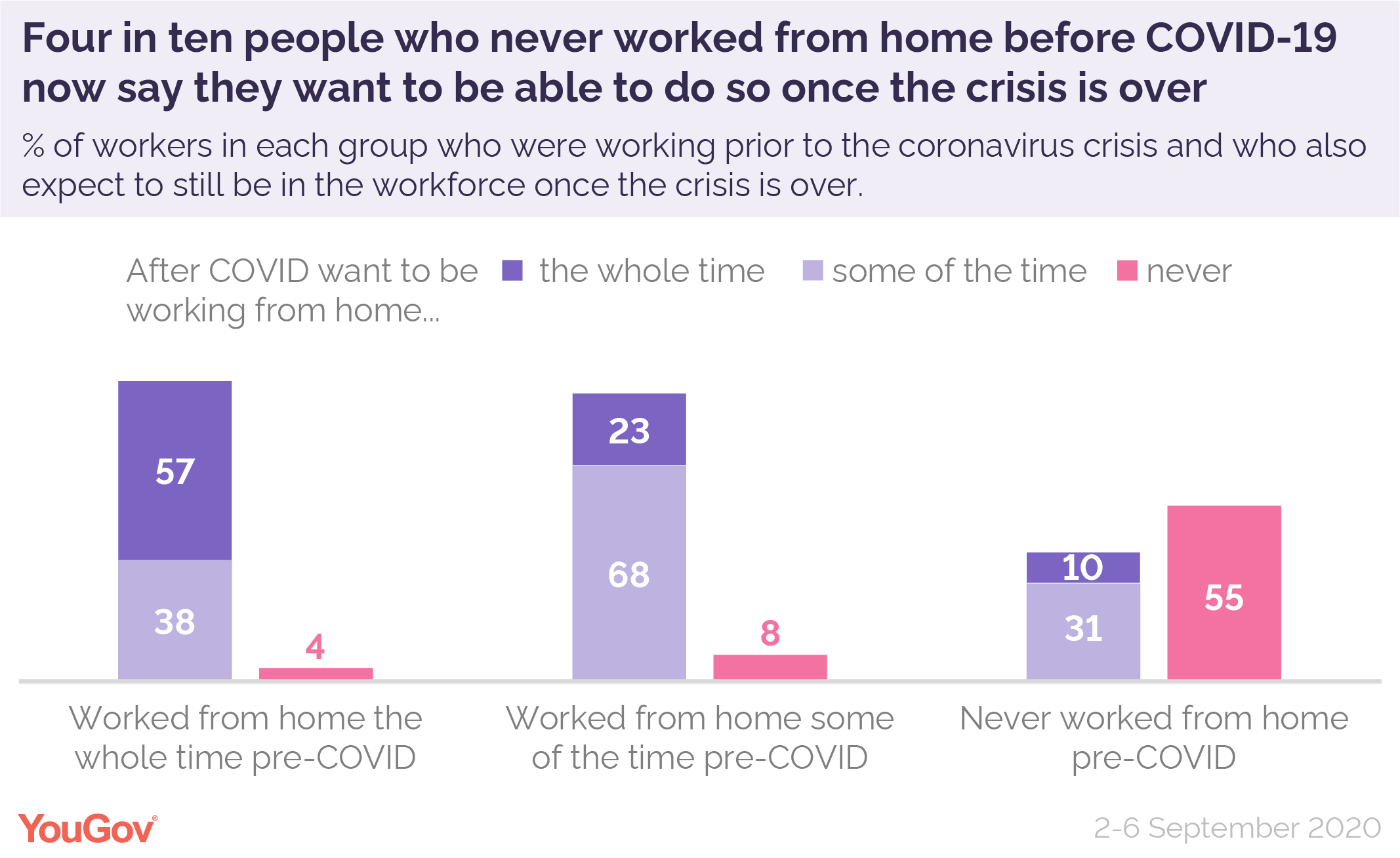 What people want depends on what they were doing before the outbreak, and whether or not they've been able to work from home during lockdown