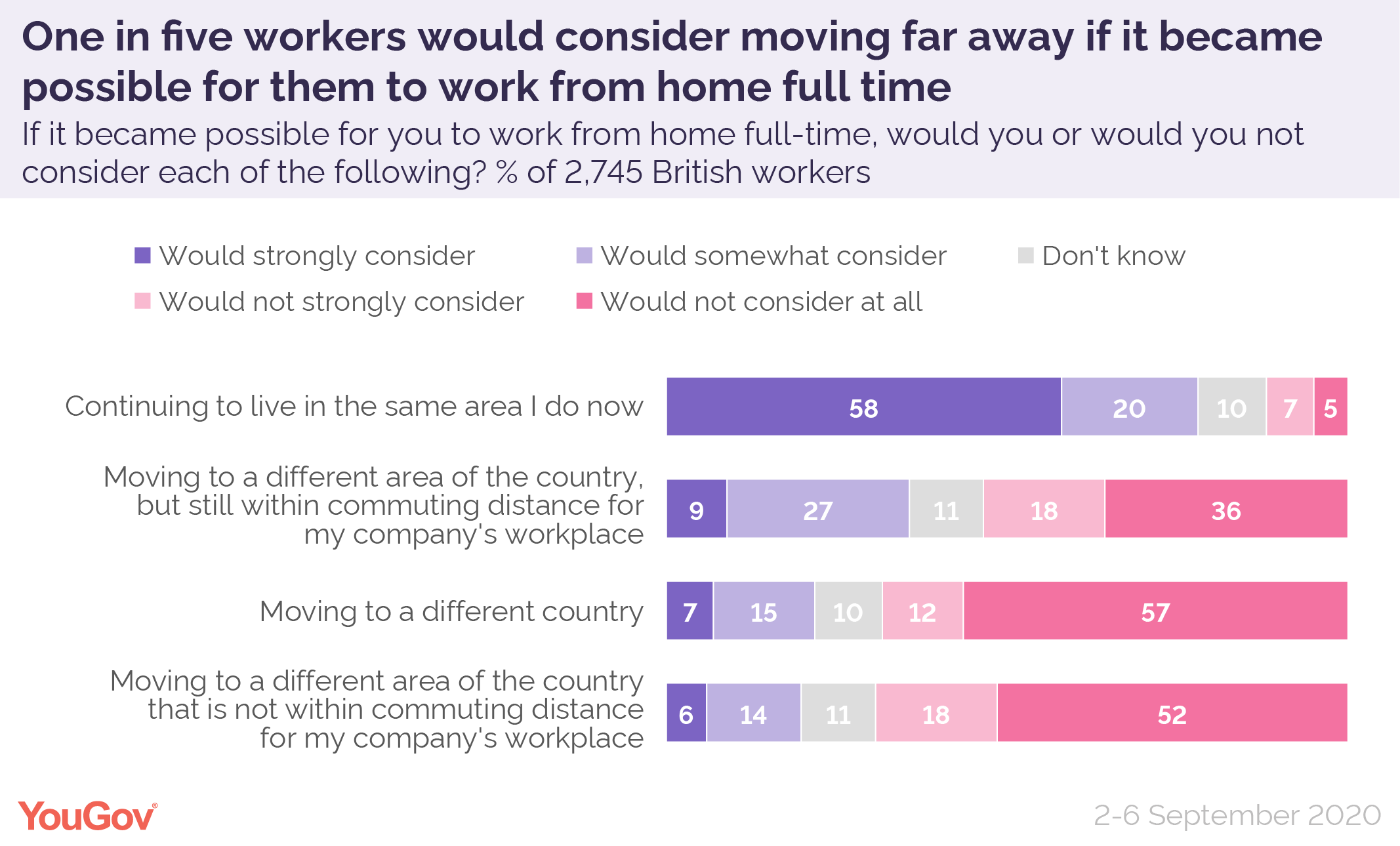 Most expect companies to continue to allow working from home, with a sizeable minority considering relocating
